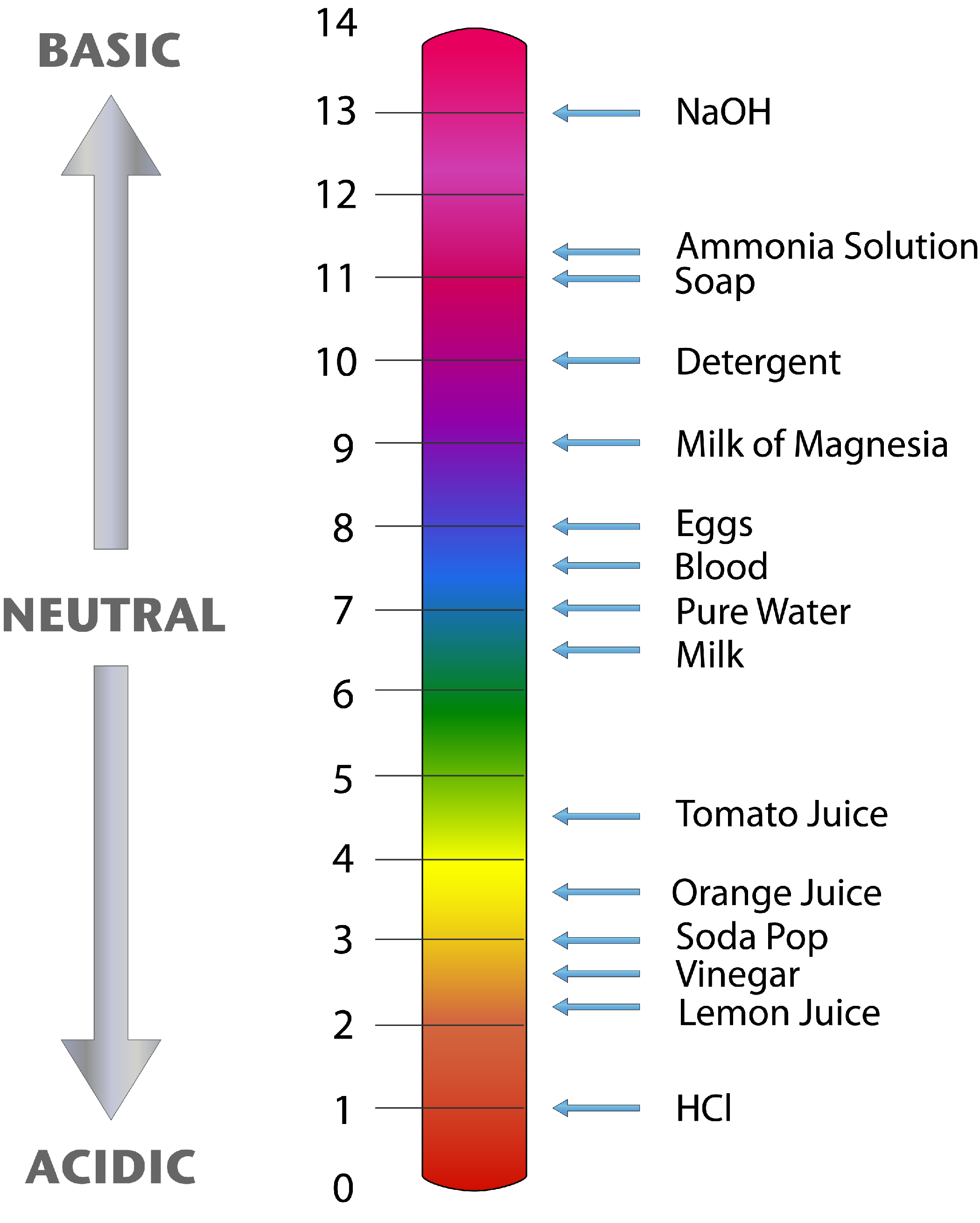 Displaying (19) Gallery Images For Simple Ph Scale For ...