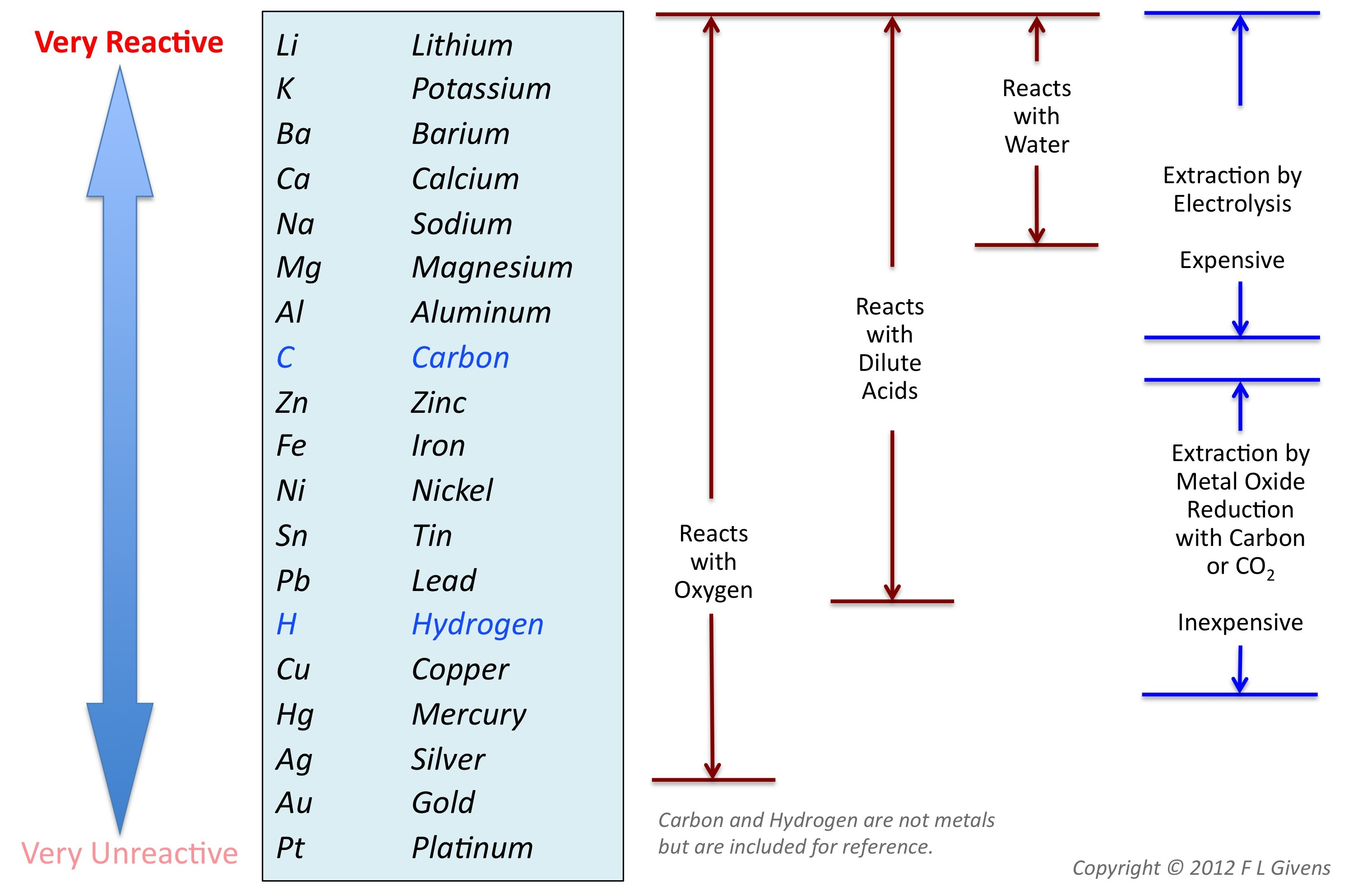 worksheet Chemical Reactivity Worksheet copy of metals lessons tes teach year 9 chemistry stuff