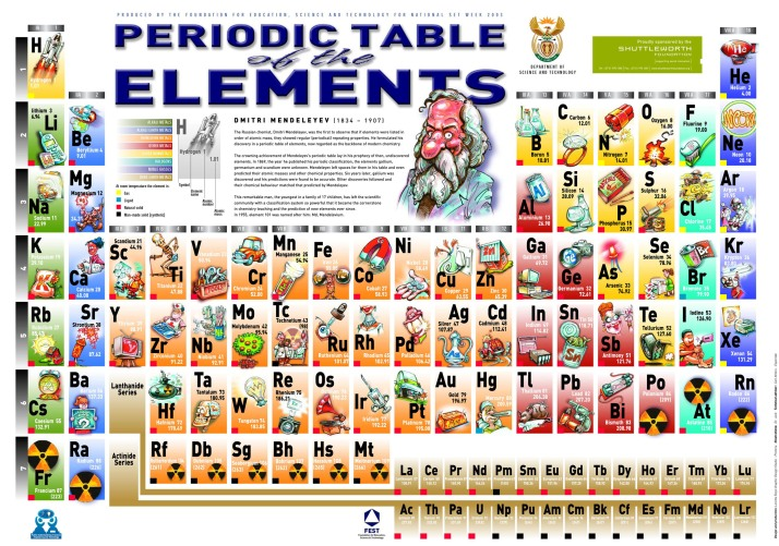 The Periodic Table of Elements contains every element and carries a large amount of information that chemists can use
