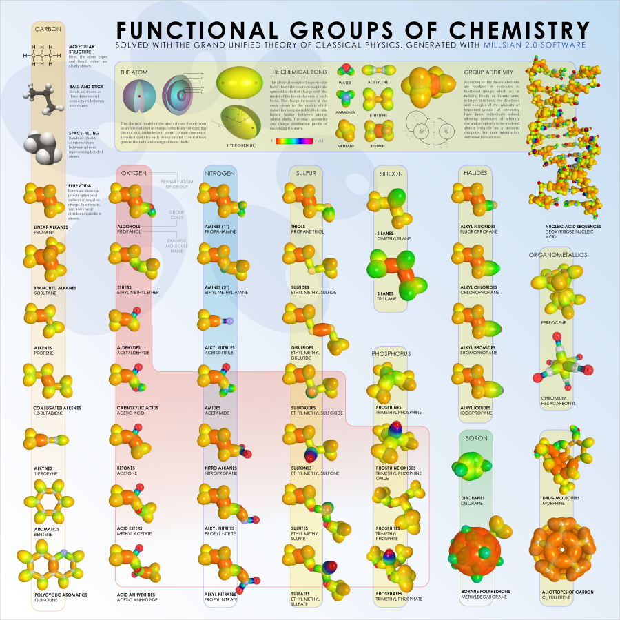 images about chemistry