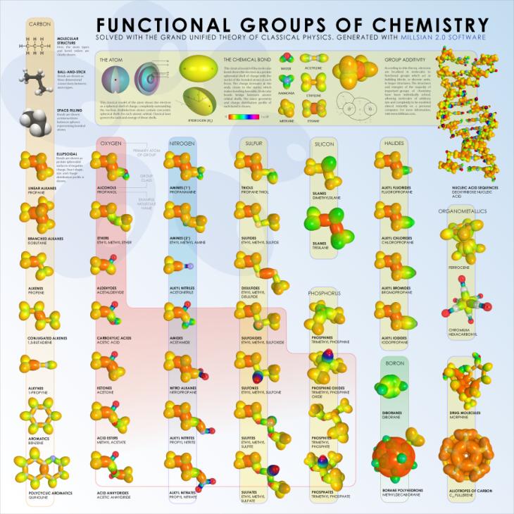 Functional-Groups-Chemistry-Poster-medium