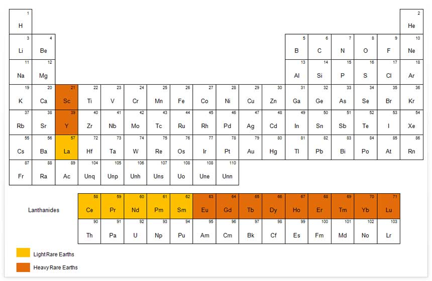 Periodic table chemstuff periodic table june 6 2012 rare earth elements urtaz