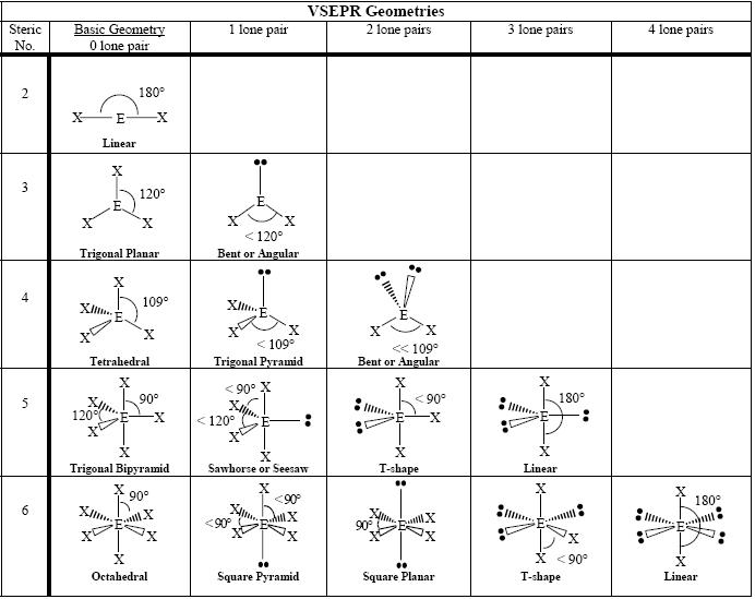 Answers to VSEPR (advanced) Practice 2 (NOTE: names provided in the ...